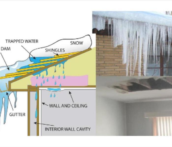 Water Damage - Ice Dam Cause and Affect